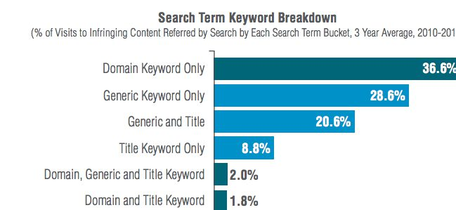Practical Lessons from the MPAA's Search Engine Study Image